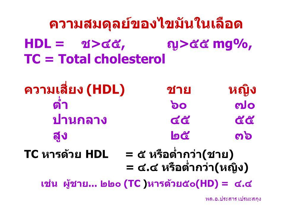 ความสมดุลย์ของไขมันในเลือด HDL = ช>๔๕, ญ>๕๕ mg%, TC = Total cholesterol ความเสี่ยง (HDL)ชาย หญิง ต่ำ ๖๐ ๗๐ ปานกลาง ๔๕ ๕๕ สูง ๒๕ ๓๖ TC หารด้วย HDL = ๕