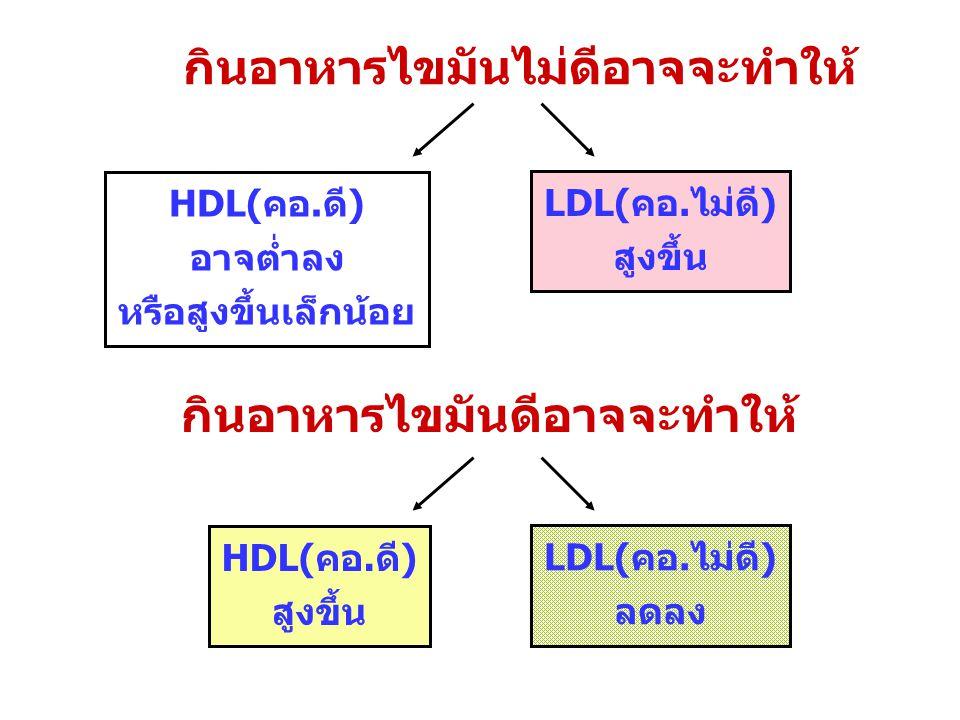 กินอาหารไขมันไม่ดีอาจจะทำให้ HDL(คอ.ดี) อาจต่ำลง หรือสูงขึ้นเล็กน้อย LDL(คอ.ไม่ดี) สูงขึ้น กินอาหารไขมันดีอาจจะทำให้ HDL(คอ.ดี) สูงขึ้น LDL(คอ.ไม่ดี)