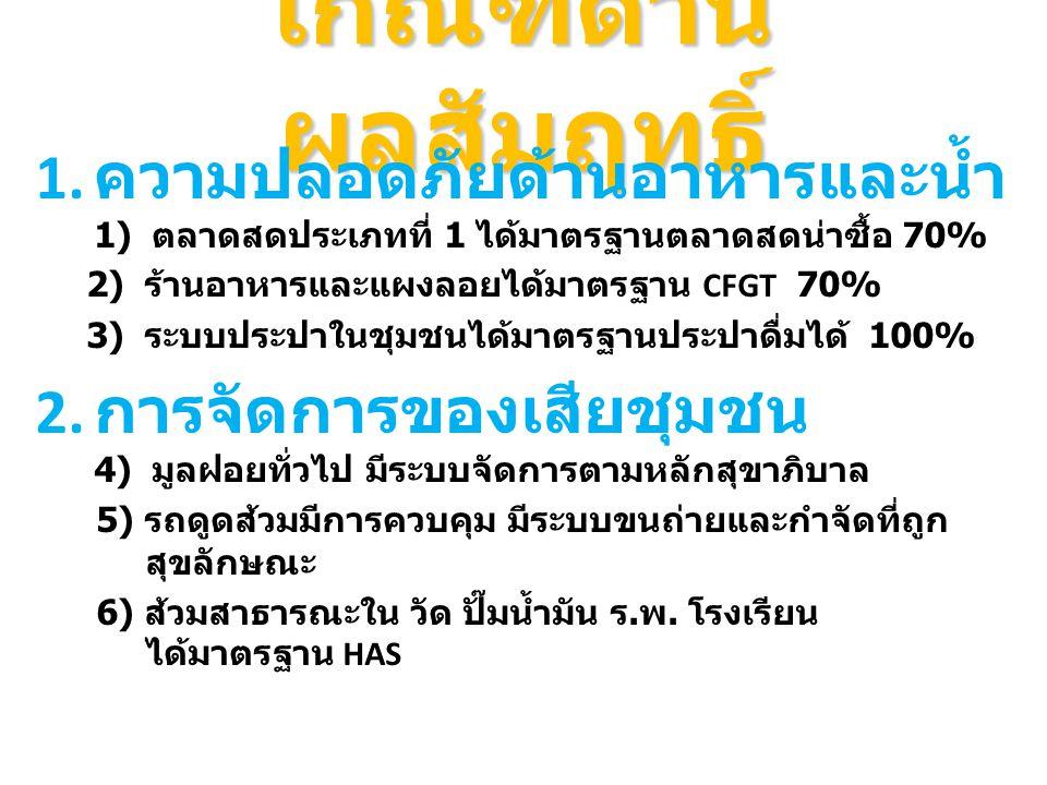 เกณฑ์ด้าน ผลสัมฤทธิ์ 1. ความปลอดภัยด้านอาหารและน้ำ 1) ตลาดสดประเภทที่ 1 ได้มาตรฐานตลาดสดน่าซื้อ 70% 2) ร้านอาหารและแผงลอยได้มาตรฐาน CFGT 70% 3) ระบบปร