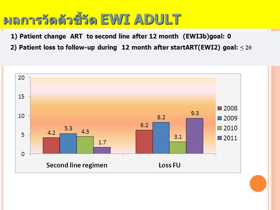 ผลการวัดตัวชี้วัด EWI ADULT 1) Patient change ART to second line after 12 month (EWI3b)goal: 0 2) Patient loss to follow-up during 12 month after star