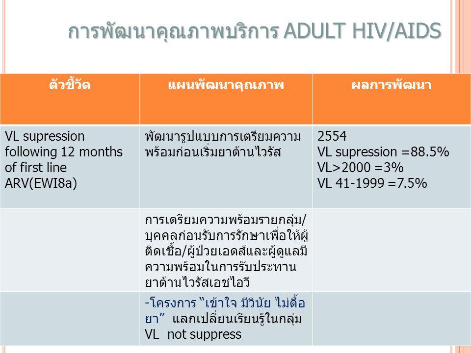 การพัฒนาคุณภาพบริการ ADULT HIV/AIDS ตัวชี้วัดแผนพัฒนาคุณภาพผลการพัฒนา VL supression following 12 months of first line ARV(EWI8a) พัฒนารูปแบบการเตรียมความ พร้อมก่อนเริ่มยาต้านไวรัส 2554 VL supression =88.5% VL>2000 =3% VL 41-1999 =7.5% การเตรียมความพร้อมรายกลุ่ม/ บุคคลก่อนรับการรักษาเพื่อให้ผู้ ติดเชื้อ/ผู้ป่วยเอดส์และผู้ดูแลมี ความพร้อมในการรับประทาน ยาต้านไวรัสเอชไอวี -โครงการ เข้าใจ มีวินัย ไม่ดื้อ ยา แลกเปลี่ยนเรียนรู้ในกลุ่ม VL not suppress