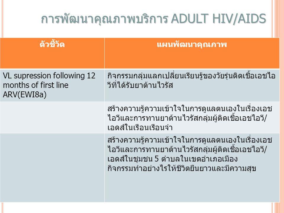 การพัฒนาคุณภาพบริการ ADULT HIV/AIDS ตัวชี้วัดแผนพัฒนาคุณภาพ VL supression following 12 months of first line ARV(EWI8a) กิจกรรมกลุ่มแลกเปลี่ยนเรียนรู้ของวัยรุ่นติดเชื้อเอชไอ วีที่ได้รับยาต้านไวรัส สร้างความรู้ความเข้าใจในการดูแลตนเองในเรื่องเอช ไอวีและการทานยาต้านไวรัสกลุ่มผู้ติดเชื้อเอชไอวี/ เอดส์ในเรือนเรือนจำ สร้างความรู้ความเข้าใจในการดูแลตนเองในเรื่องเอช ไอวีและการทานยาต้านไวรัสกลุ่มผู้ติดเชื้อเอชไอวี/ เอดส์ในชุมชน 5 ตำบลในเขตอำเภอเมือง กิจกรรมทำอย่างไรให้ชีวิตยืนยาวและมีความสุข