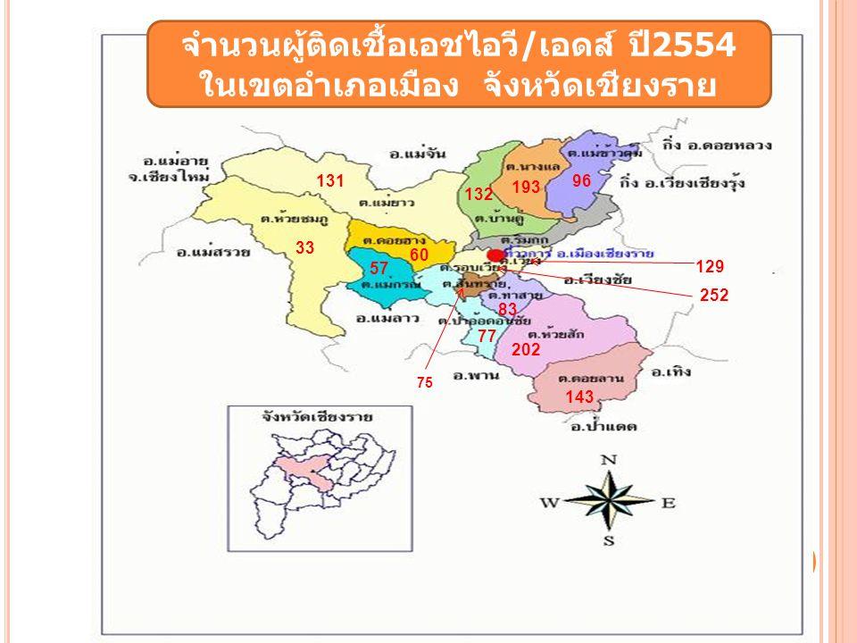 57 33 129 75 77 83 96 193 131 143 202 132 60 252 จำนวนผู้ติดเชื้อเอชไอวี/เอดส์ ปี2554 ในเขตอำเภอเมือง จังหวัดเชียงราย