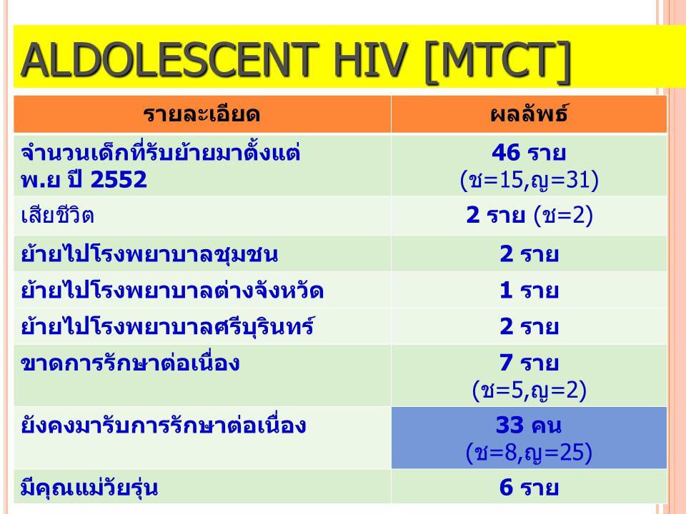 ALDOLESCENT HIV [MTCT] รายละเอียดผลลัพธ์ จำนวนเด็กที่รับย้ายมาตั้งแต่ พ.ย ปี 2552 46 ราย (ช=15,ญ=31) เสียชีวิต2 ราย (ช=2) ย้ายไปโรงพยาบาลชุมชน2 ราย ย้ายไปโรงพยาบาลต่างจังหวัด1 ราย ย้ายไปโรงพยาบาลศรีบุรินทร์2 ราย ขาดการรักษาต่อเนื่อง7 ราย (ช=5,ญ=2) ยังคงมารับการรักษาต่อเนื่อง33 คน (ช=8,ญ=25) มีคุณแม่วัยรุ่น6 ราย