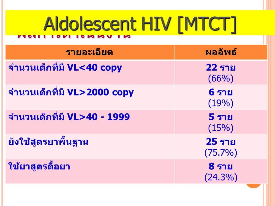 ผลการดำเนินงาน รายละเอียดผลลัพธ์ จำนวนเด็กที่มี VL<40 copy22 ราย (66%) จำนวนเด็กที่มี VL>2000 copy6 ราย (19%) จำนวนเด็กที่มี VL>40 - 19995 ราย (15%) ยังใช้สูตรยาพื้นฐาน25 ราย (75.7%) ใช้ยาสูตรดื้อยา8 ราย (24.3%) Aldolescent HIV [MTCT]