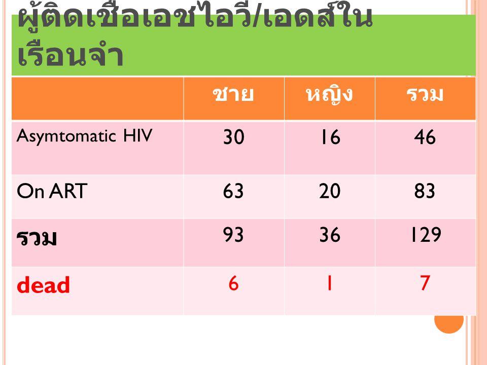 ผู้ติดเชื้อเอชไอวี / เอดส์ใน เรือนจำ ชายหญิงรวม Asymtomatic HIV 301646 On ART632083 รวม 9336129 dead 617
