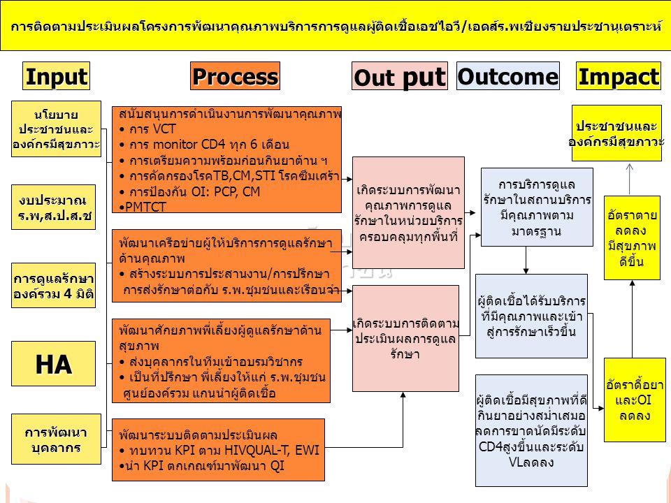 นโยบายประชาชนนโยบายประชาชนและองค์กรมีสุขภาวะ งบประมาณ ร.พ,ส.ป.ส.ช ร.พ,ส.ป.ส.ช การดูแลรักษา องค์รวม 4 มิติ HA การพัฒนาบุคลากร สนับสนุนการดำเนินงานการพัฒนาคุณภาพ การ VCT การ monitor CD4 ทุก 6 เดือน การเตรียมความพร้อมก่อนกินยาต้าน ฯ การคัดกรองโรคTB,CM,STI โรคซึมเศร้า การป้องกัน OI: PCP, CM PMTCT พัฒนาเครือข่ายผู้ให้บริการการดูแลรักษา ด้านคุณภาพ สร้างระบบการประสานงาน/การปรึกษา การส่งรักษาต่อกับ ร.พ.ชุมชนและเรือนจำ พัฒนาศักยภาพพี่เลี้ยงผู้ดูแลรักษาด้าน สุขภาพ ส่งบุคลากรในทีมเข้าอบรมวิชากร เป็นที่ปรึกษา พี่เลี้ยงให้แก่ ร.พ.ชุมชน ศูนย์องค์รวม แกนนำผู้ติดเชื้อ พัฒนาระบบติดตามประเมินผล ทบทวน KPI ตาม HIVQUAL-T, EWI นำ KPI ตกเกณฑ์มาพัฒนา QI การติดตามประเมินผลโครงการพัฒนาคุณภาพบริการการดูแลผู้ติดเชื้อเอชไอวี/เอดส์ร.พเชียงรายประชานุเตราะห์ InputOutcome Out putImpactProcess เกิดระบบการพัฒนา คุณภาพการดูแล รักษาในหน่วยบริการ ครอบคลุมทุกพื้นที่ เกิดระบบการติดตาม ประเมินผลการดูแล รักษา ผู้ติดเชื้อได้รับบริการ ที่มีคุณภาพและเข้า สู่การรักษาเร็วขึ้น ผู้ติดเชื้อมีสุขภาพที่ดี กินยาอย่างสม่ำเสมอ ลดการขาดนัดมีระดับ CD4สูงขึ้นและระดับ VLลดลง การบริการดูแล รักษาในสถานบริการ มีคุณภาพตาม มาตรฐาน อัตราตาย ลดลง มีสุขภาพ ดีขึ้น อัตราดื้อยา และOI ลดลง ประชาชนและองค์กรมีสุขภาวะ