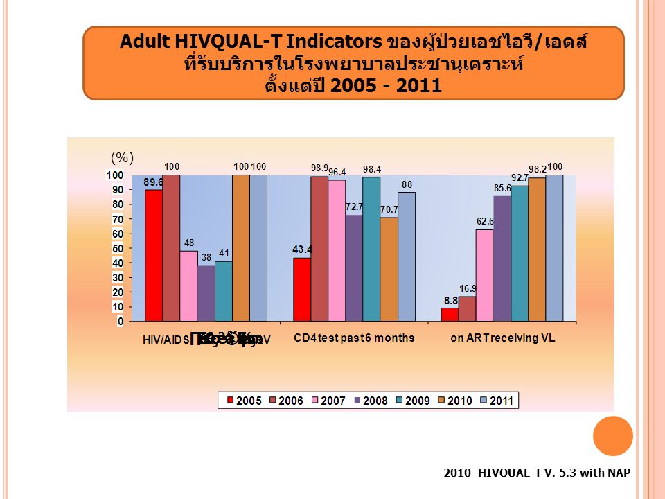 ผลการวัดตัวชี้วัด EWI ADULT 1) Patient retention on first-line ART at 12 month (EWI3a) goal: ≥ 70 2) VL supression following 12 months of first line ARV(EWI8a) goal: ≥ 70 (%)(%)