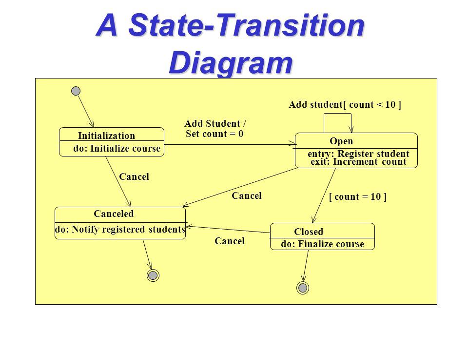 An Activity Diagram Show MessageBox Printing on Screen Create postscript file Send postscript file to printer Remove MessageBox displayer sampler Swimlane Example Ordinary Example