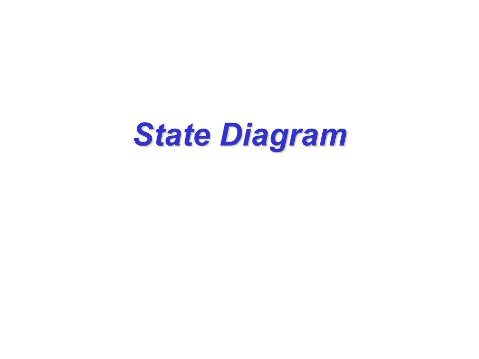 State diagram แสดงพฤติกรรมของวัตถุใดๆ วัตถุ หนึ่งที่สร้างขึ้นจากคลาส แสดงสถานะ (states) ทั้งหมดที่ เป็นไปได้ของวัตถุ แสดงการเปลี่ยนแปลงสถานะของวัตถุ ที่เป็นผลจาก message ที่วัตถุนั้น ได้รับ ชื่ออื่นๆ ของ State Diagram ได้แก่ State transition diagram Harel diagram (statecharts)