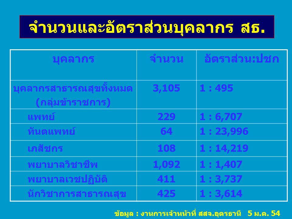 จำนวนและอัตราส่วนบุคลากร สธ. บุคลากรจำนวนอัตราส่วน:ปชก บุคลากรสาธารณสุขทั้งหมด (กลุ่มข้าราชการ) 3,1051 : 495 แพทย์2291 : 6,707 ทันตแพทย์641 : 23,996 เ