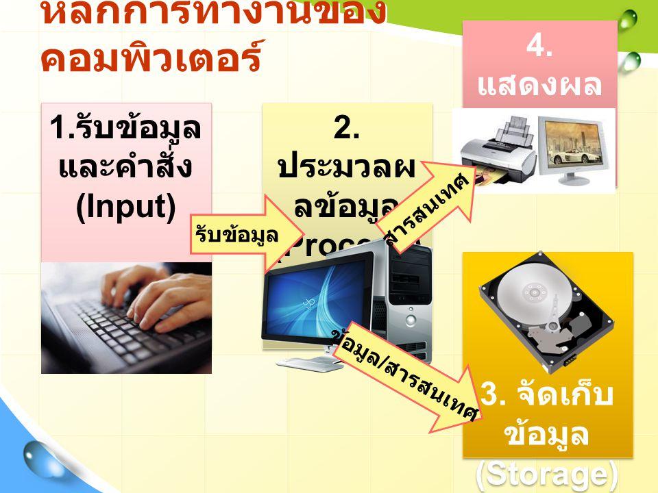 3. จัดเก็บ ข้อมูล (Storage) 3. จัดเก็บ ข้อมูล (Storage) 4. แสดงผล ข้อมูล (Output) 4. แสดงผล ข้อมูล (Output) 2. ประมวลผ ลข้อมูล (Process) 2. ประมวลผ ลข