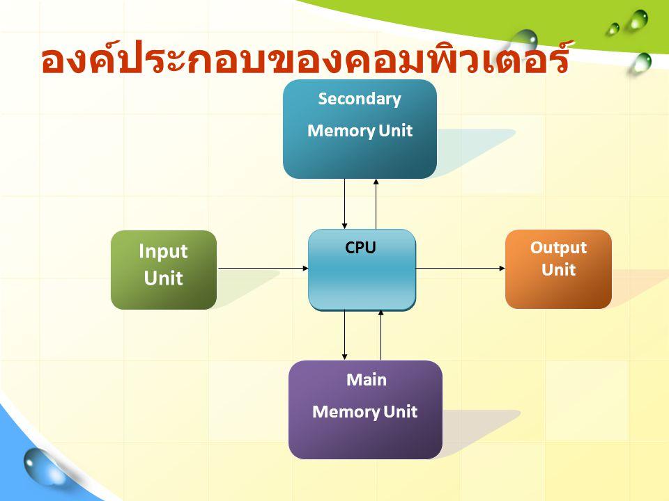 องค์ประกอบของคอมพิวเตอร์ Input Unit CPU Main Memory Unit Secondary Memory Unit Output Unit