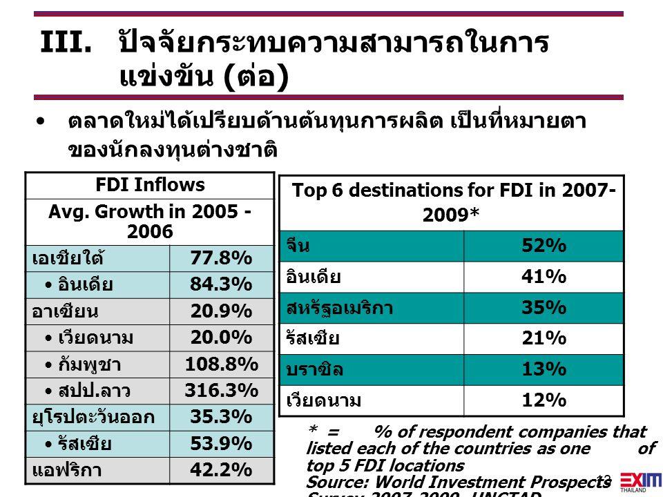 13 FDI Inflows Avg. Growth in 2005 - 2006 เอเชียใต้77.8% อินเดีย84.3% อาเซียน20.9% เวียดนาม20.0% กัมพูชา108.8% สปป.ลาว316.3% ยุโรปตะวันออก35.3% รัสเซี
