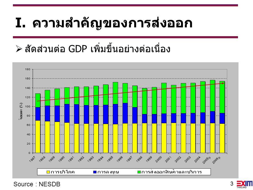 3 I.ความสำคัญของการส่งออก  สัดส่วนต่อ GDP เพิ่มขึ้นอย่างต่อเนื่อง Source : NESDB