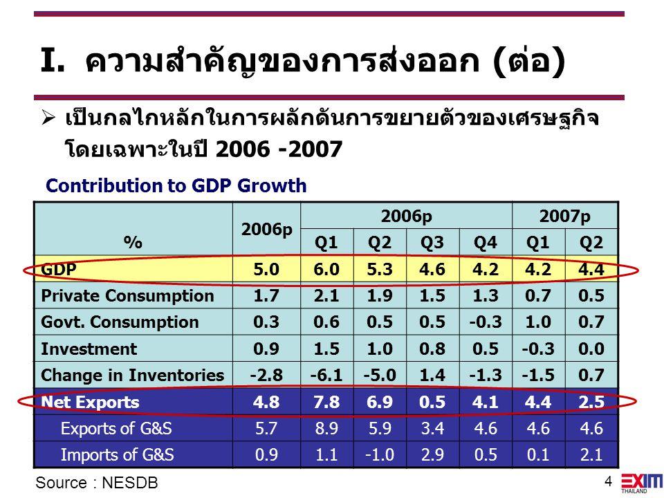 5 II.การส่งออกและการแข่งขันของไทย ในตลาดโลก  สัดส่วนสินค้าออกของไทยในตลาดโลก – จากร้อยละ 0.32 ในปี 1980 เพิ่มเป็นร้อยละ 1.08 ในปี 2006 ส่วนแบ่งตลาดของสินค้าไทยในตลาดโลก Source: WTO