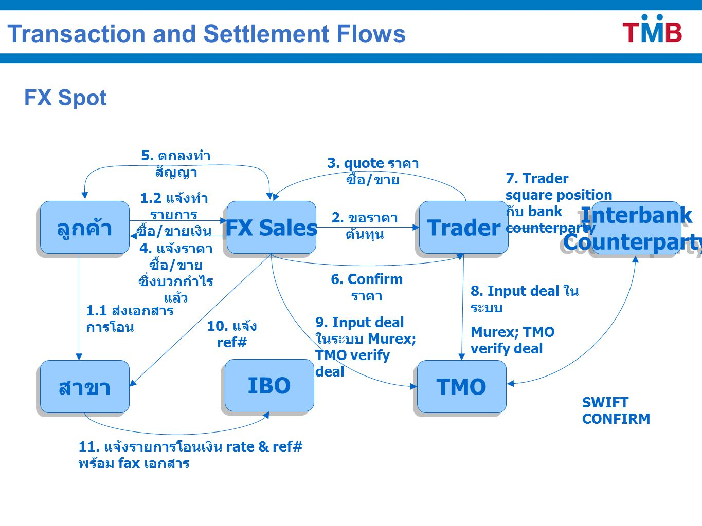 Transaction and Settlement Flows FX Spot ลูกค้า สาขา Interbank Counterparty Interbank Counterparty TMO Trader FX Sales 1.2 แจ้งทำ รายการ ซื้อ / ขายเงิน 2.
