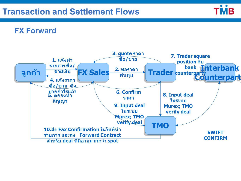 FX Forward ลูกค้า Interbank Counterparty Interbank Counterparty TMO Trader FX Sales 1. แจ้งทำ รายการซื้อ / ขายเงิน 2. ขอราคา ต้นทุน 3. quote ราคา ซื้อ