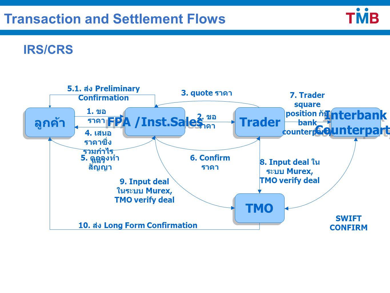 IRS/CRS ลูกค้า Interbank Counterparty Interbank Counterparty TMO Trader FPA /Inst.Sales 1. ขอ ราคา 2. ขอ ราคา 3. quote ราคา 4. เสนอ ราคาซึ่ง รวมกำไร แ