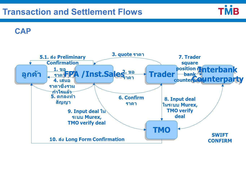 CAP ลูกค้า Interbank Counterparty Interbank Counterparty TMO Trader 1. ขอ ราคา 2. ขอ ราคา 3. quote ราคา 4. เสนอ ราคาซึ่งรวม กำไรแล้ว 5. ตกลงทำ สัญญา 6