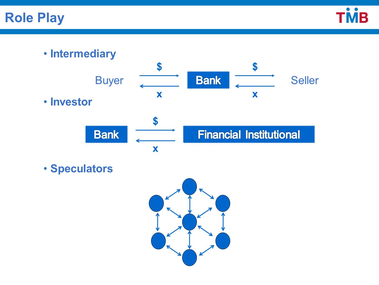 Role Play Intermediary Buyer Seller Investor Speculators $ x $ x $ x