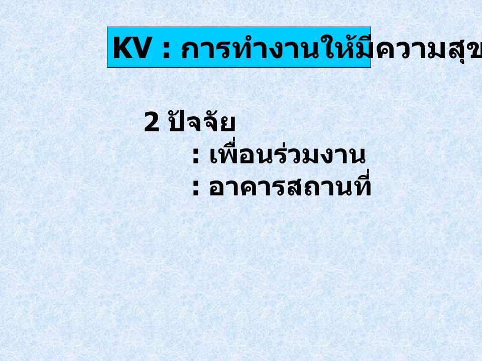 ปัจจัย : เพื่อนร่วมงาน KV : การทำงานให้มีความสุข เกณฑ์คะแนน : 1 = ต่างคนต่างอยู่ 2 = มีปฏิสัมพันธ์เฉพาะในงาน 3 = รับฟังความคิดเห็น ยอมรับ เสียงส่วนใหญ่ 4 = ร่วมคิด ร่วมทำ ร่วมแก้ปัญหา 5 = ร่วมคิด ร่วมทำ ร่วมแก้ปัญหา ร่วมรับผิดชอบ