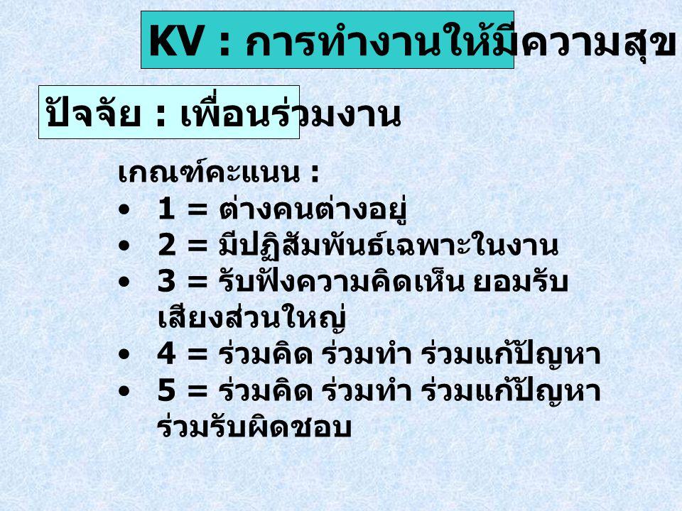 ปัจจัย : อาคารสถานที่ KV : การทำงานให้มีความสุข เกณฑ์คะแนน : 1 = ห้องทำงานเป็นสัดส่วน 2 = ห้องทำงานเป็นสัดส่วน + สะอาด 3 = ห้องทำงานเป็นสัดส่วน + สะอาด + พื้นที่เพียงพอ 4 = ห้องทำงานเป็นสัดส่วน + สะอาด + พื้นที่เพียงพอ + สวยงาม 5 = ห้องทำงานเป็นสัดส่วน + สะอาด + พื้นที่เพียงพอ + สวยงาม ปลอดภัย สิ่งอำนวยความสะดวกครบ ครัน