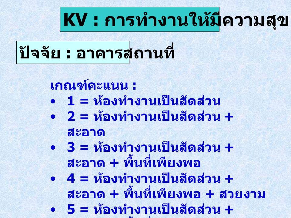 ปัจจัย : อาคารสถานที่ KV : การทำงานให้มีความสุข เกณฑ์คะแนน : 1 = ห้องทำงานเป็นสัดส่วน 2 = ห้องทำงานเป็นสัดส่วน + สะอาด 3 = ห้องทำงานเป็นสัดส่วน + สะอา