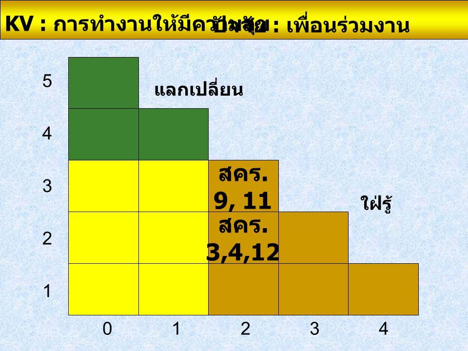 สคร. 9, 11 สคร. 3,4,12 02341 1 2 3 4 5 แลกเปลี่ยน ใฝ่รู้ KV : การทำงานให้มีความสุข ปัจจัย : เพื่อนร่วมงาน