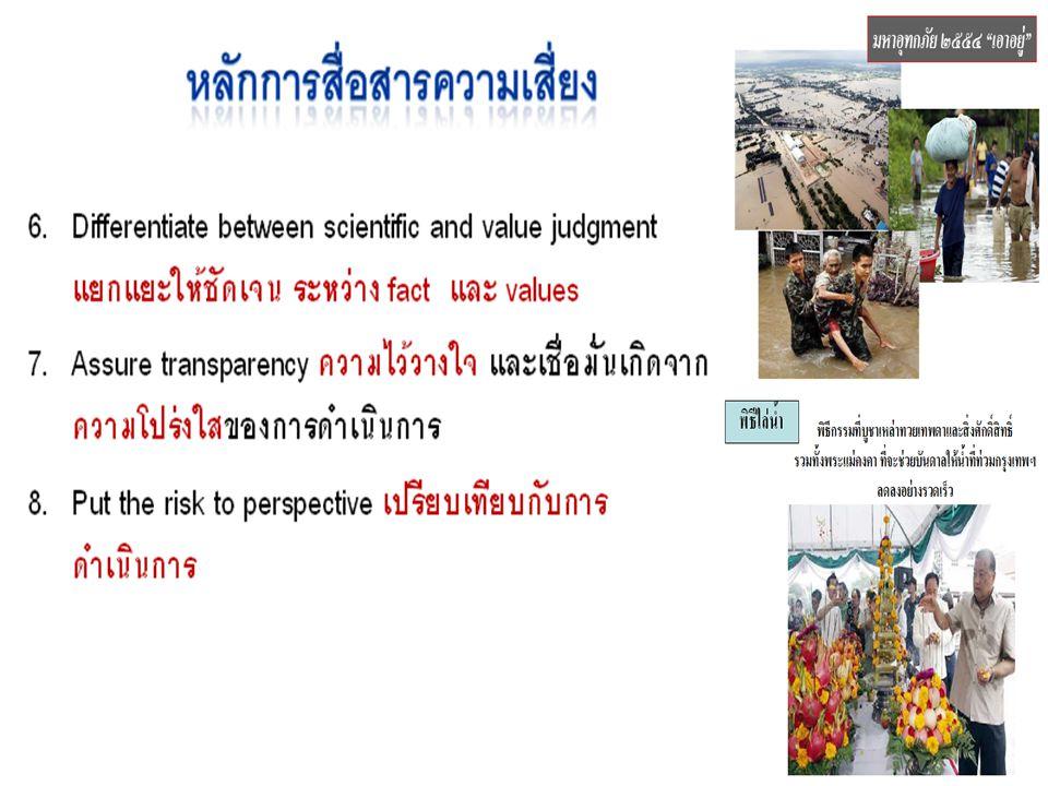 9  การสื่อสาร (Communication) - การติดต่อแลกเปลี่ยน ข้อมูล & อารมณ์ ความรู้สึก ระหว่างผู้คน  การประชาสัมพันธ์ (Publicity) - การสื่อสารผลงานให้ผู้อื่นได้รับรู้ ( มักเป็นแต่ เรื่องดีๆ )  การโฆษณาชวนเชื่อ ( Propaganda) - การทำให้คนอื่นหลงเชื่อในสิ่งผิด  การสื่อสารความเสี่ยง (Risk communication) - การใช้กระบวนการสื่อสารทำให้คนมาร่วมมือ กันแก้ไขเหตุร้าย
