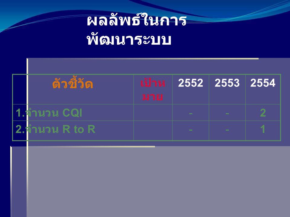 ผลลัพธ์ในการ พัฒนาระบบ ตัวชี้วัด เป้าห มาย 255225532554 1. จำนวน CQI --2 2. จำนวน R to R --1