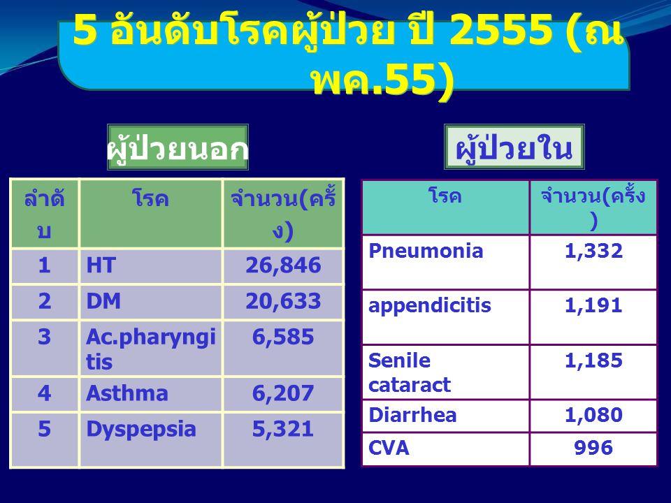 ลำดั บ โรค จำนวน ( ครั้ ง ) 1HT26,846 2DM20,633 3Ac.pharyngi tis 6,585 4Asthma6,207 5Dyspepsia5,321 โรคจำนวน ( ครั้ง ) Pneumonia1,332 appendicitis1,19