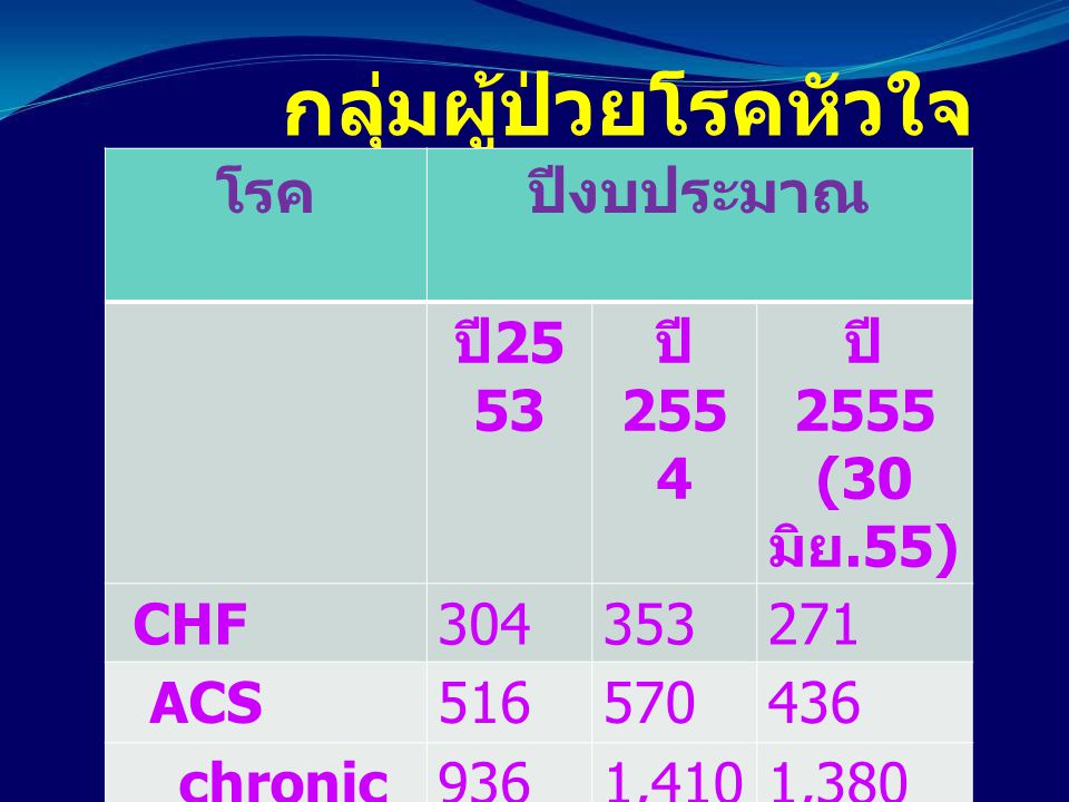 กลุ่มผู้ป่วยโรคหัวใจ โรคปีงบประมาณ ปี 25 53 ปี 255 4 ปี 2555 (30 มิย.55) CHF304353271 ACS516570436 chronic IHD 9361,4101,380