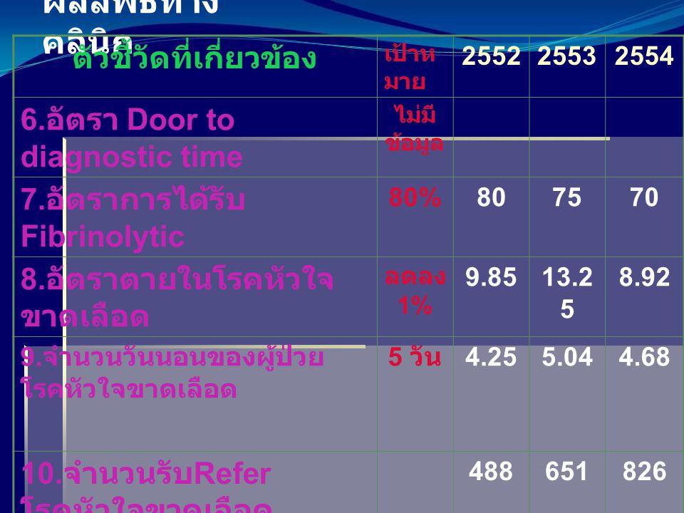ผลลัพธ์ทางคลินิก ตัวชี้วัดที่เกี่ยวข้อง เป้าห มาย 255225532554 13.CPR รอด 24 ชม.
