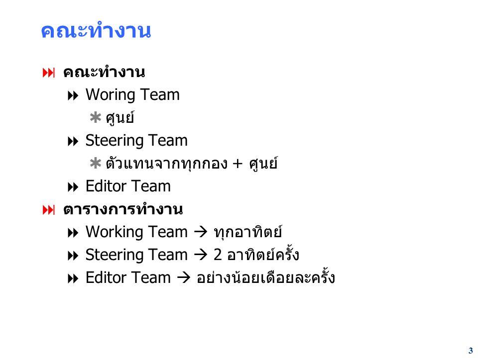 3 คณะทำงาน  คณะทำงาน  Woring Team  ศูนย์  Steering Team  ตัวแทนจากทุกกอง + ศูนย์  Editor Team  ตารางการทำงาน  Working Team  ทุกอาทิตย์  Steering Team  2 อาทิตย์ครั้ง  Editor Team  อย่างน้อยเดือยละครั้ง