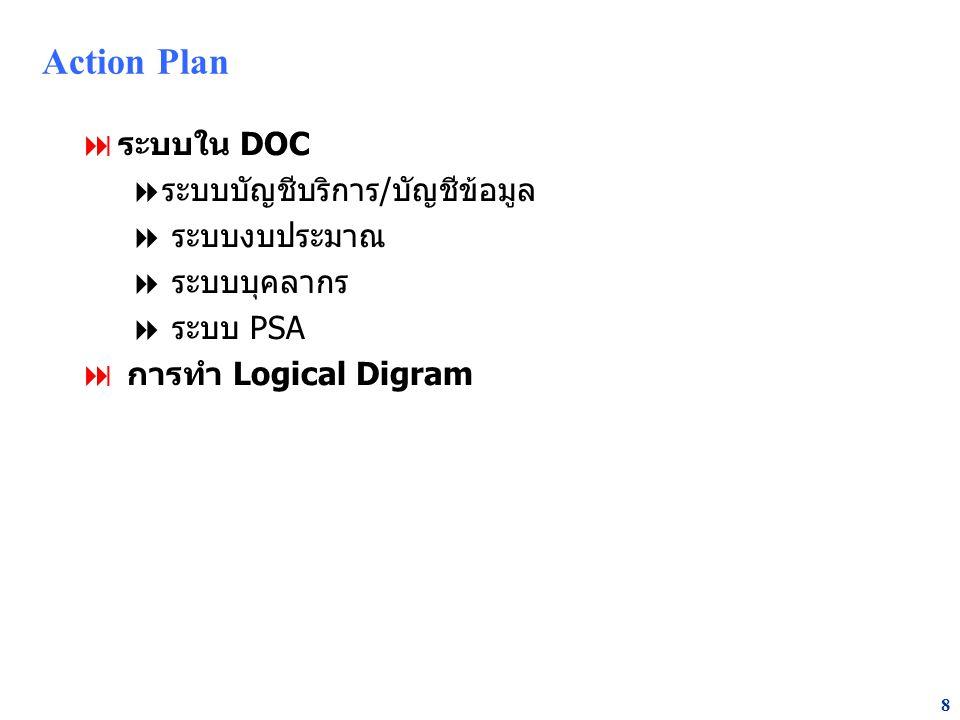 8 Action Plan  ระบบใน DOC  ระบบบัญชีบริการ/บัญชีข้อมูล  ระบบงบประมาณ  ระบบบุคลากร  ระบบ PSA  การทำ Logical Digram