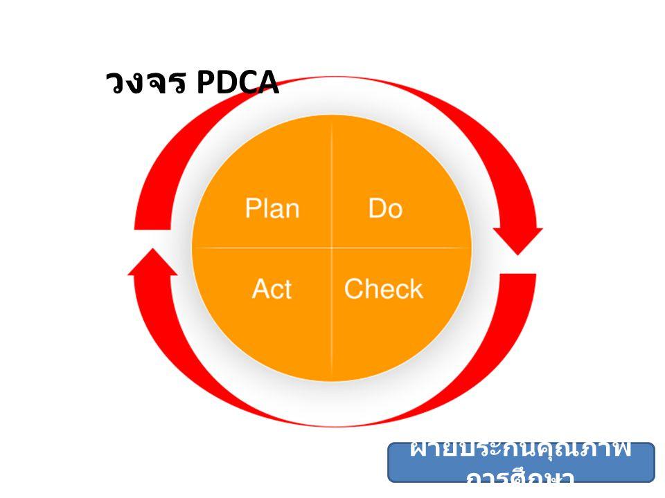 วงจร PDCA ฝ่ายประกันคุณภาพ การศึกษา