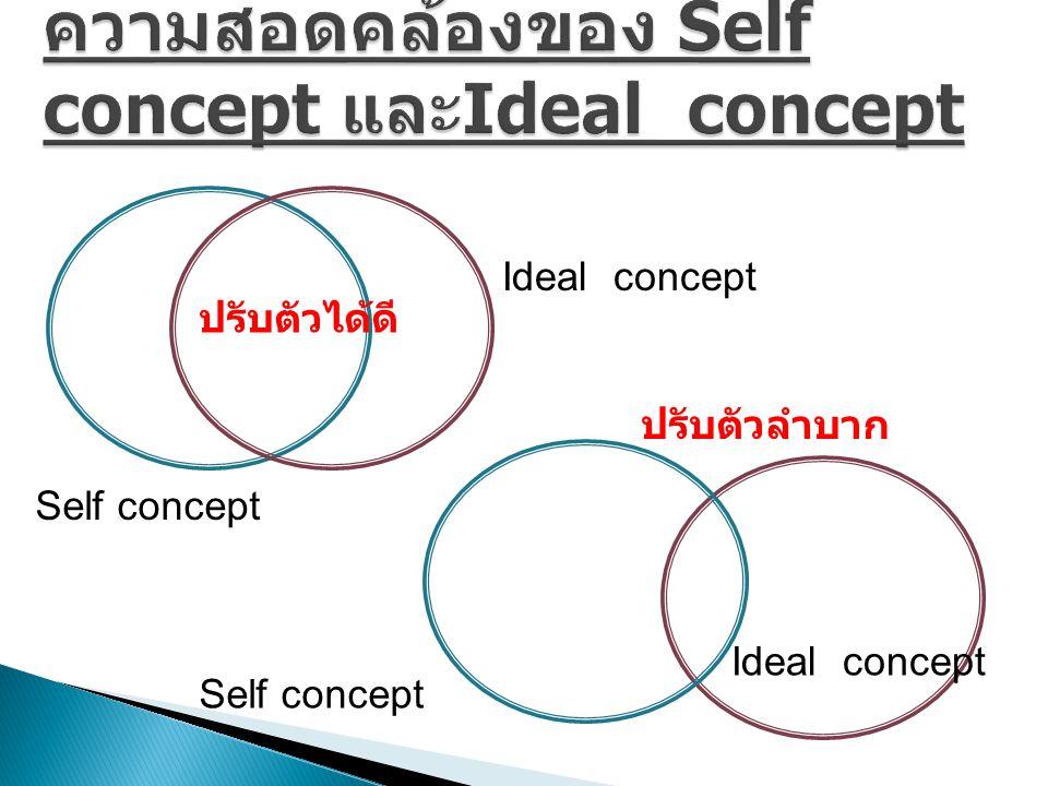 Ideal concept Self concept ปรับตัวได้ดี ปรับตัวลำบาก