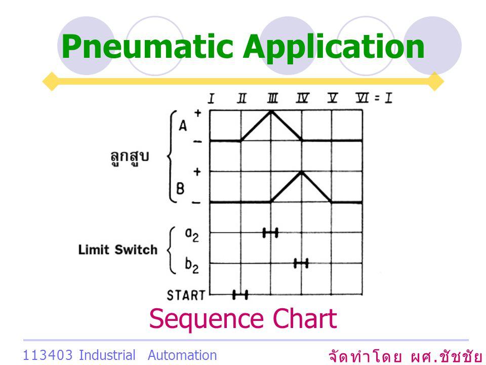 Pneumatic Application จัดทำโดย ผศ. ชัชชัย เสริมพงษ์พันธ์ 113403 Industrial Automation System Sequence Chart