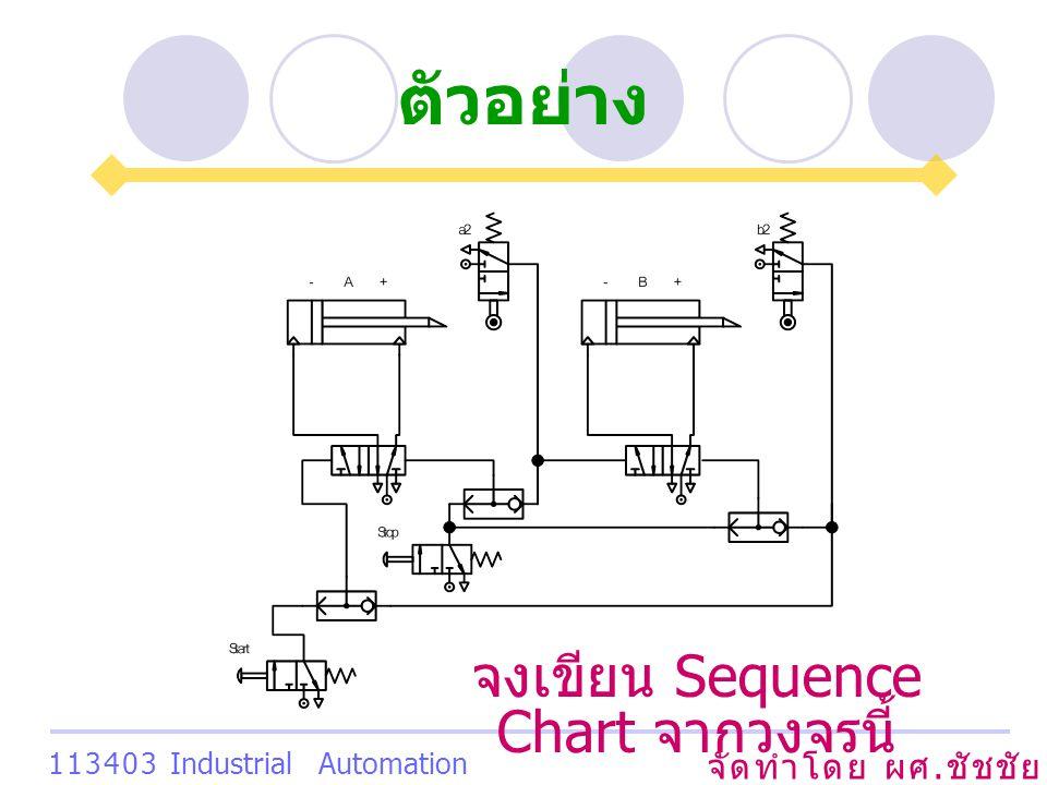 ตัวอย่าง จัดทำโดย ผศ. ชัชชัย เสริมพงษ์พันธ์ 113403 Industrial Automation System จงเขียน Sequence Chart จากวงจรนี้