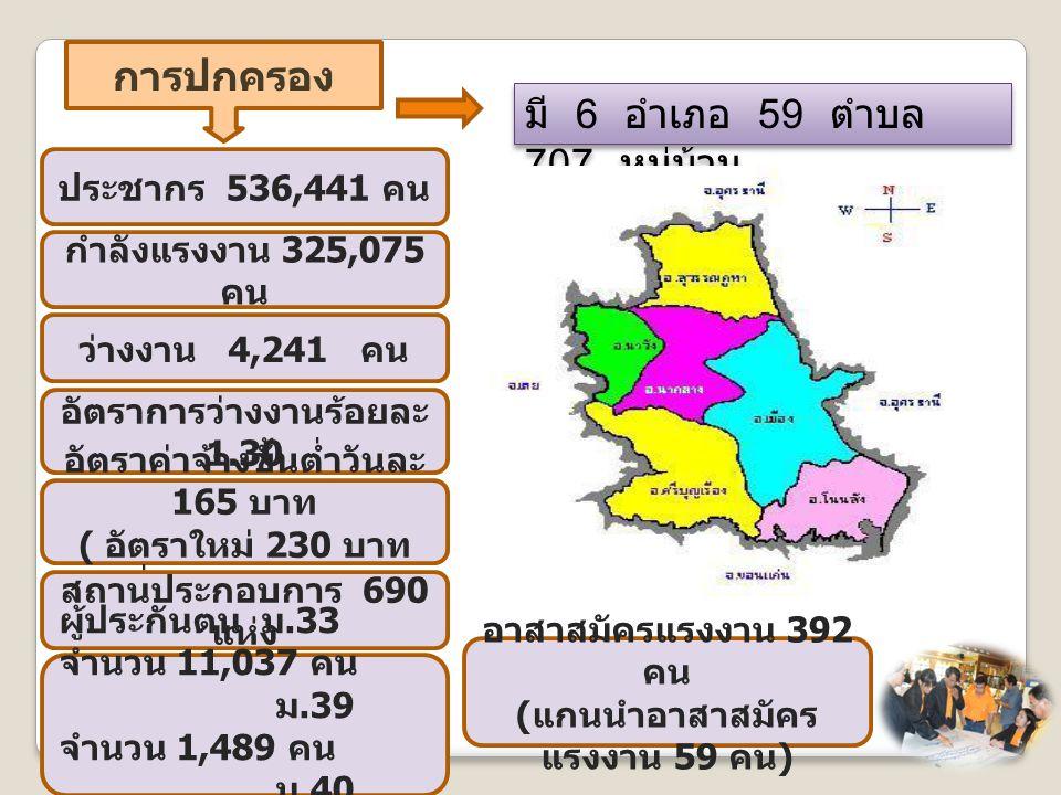 การปกครอง มี 6 อำเภอ 59 ตำบล 707 หมู่บ้าน ประชากร 536,441 คน กำลังแรงงาน 325,075 คน ว่างงาน 4,241 คน อัตราการว่างงานร้อยละ 1.30 อัตราค่าจ้างขั้นต่ำวัน