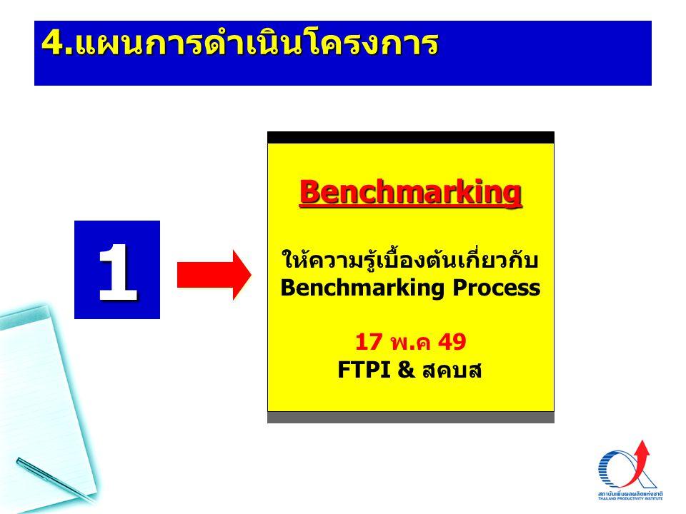 4. แผนการดำเนินโครงการ Benchmarking ให้ความรู้เบื้องต้นเกี่ยวกับ Benchmarking Process 17 พ.ค 49 FTPI & สคบส 1
