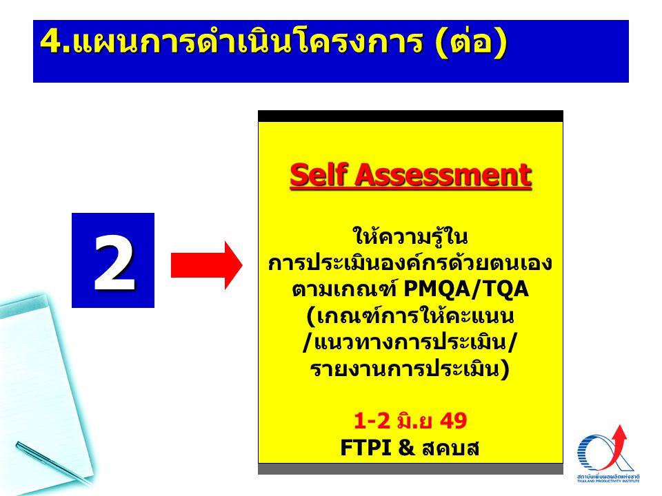 4. แผนการดำเนินโครงการ ( ต่อ ) Self Assessment ให้ความรู้ใน การประเมินองค์กรด้วยตนเอง ตามเกณฑ์ PMQA/TQA (เกณฑ์การให้คะแนน /แนวทางการประเมิน/ รายงานการ