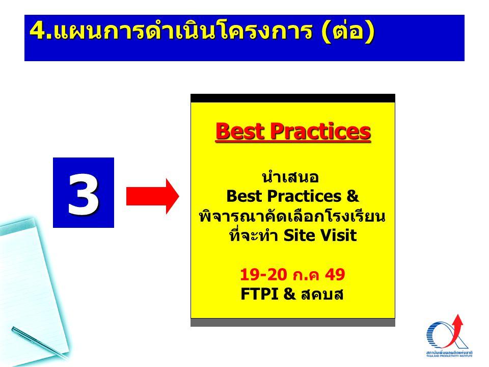 4. แผนการดำเนินโครงการ ( ต่อ ) Best Practices นำเสนอ Best Practices & พิจารณาคัดเลือกโรงเรียน ที่จะทำ Site Visit 19-20 ก.ค 49 FTPI & สคบส 3