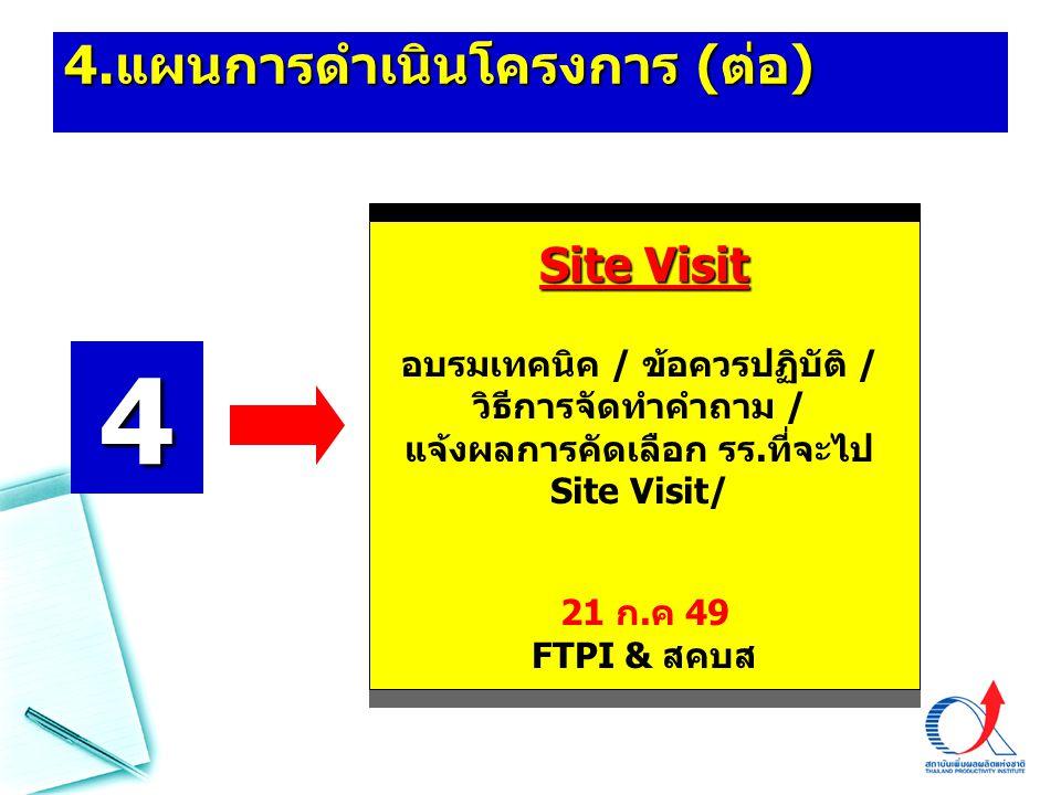 4. แผนการดำเนินโครงการ ( ต่อ ) Site Visit อบรมเทคนิค / ข้อควรปฏิบัติ / วิธีการจัดทำคำถาม / แจ้งผลการคัดเลือก รร.ที่จะไป Site Visit/ 21 ก.ค 49 FTPI & ส