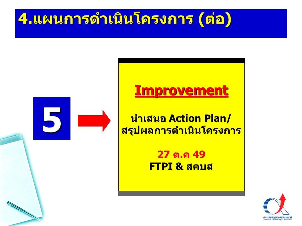 4. แผนการดำเนินโครงการ ( ต่อ ) Improvement นำเสนอ Action Plan/ สรุปผลการดำเนินโครงการ 27 ต.ค 49 FTPI & สคบส 5