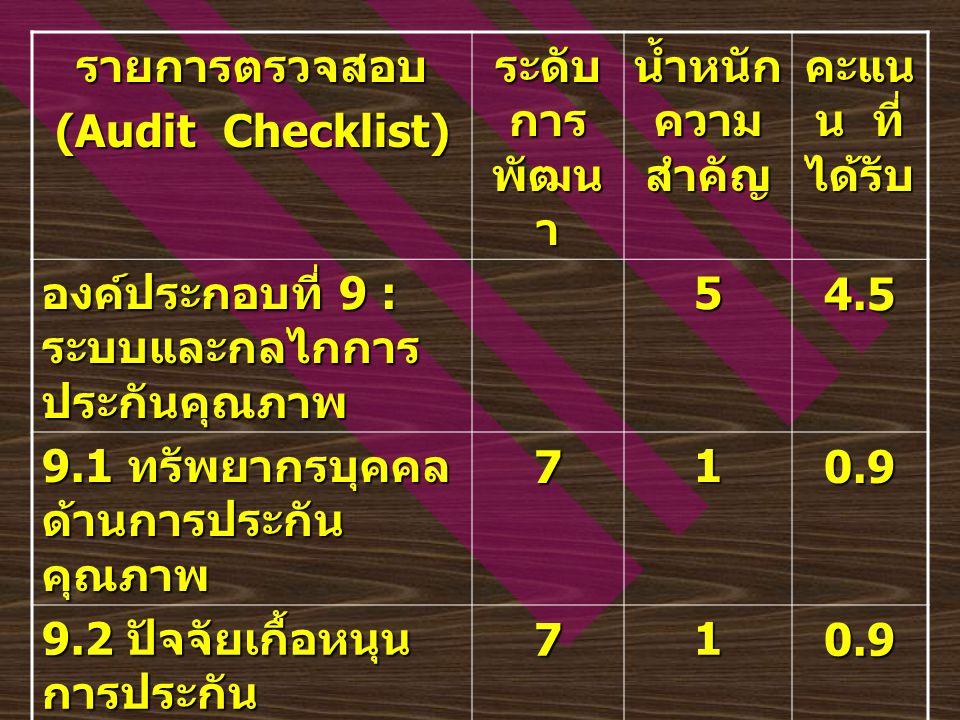 รายการตรวจสอบ (Audit Checklist) ระดับ การ พัฒน า น้ำหนัก ความ สำคัญ คะแน น ที่ ได้รับ องค์ประกอบที่ 9 : ระบบและกลไกการ ประกันคุณภาพ 54.5 9.1 ทรัพยากรบ