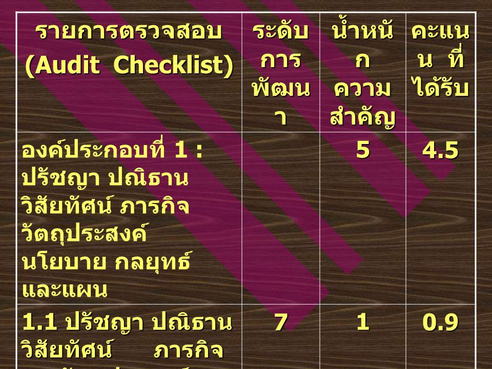 รายการตรวจสอบ (Audit Checklist) ระดับ การ พัฒน า น้ำหนั ก ความ สำคัญ คะแน น ที่ ได้รับ องค์ประกอบที่ 1 : ปรัชญา ปณิธาน วิสัยทัศน์ ภารกิจ วัตถุประสงค์ นโยบาย กลยุทธ์ และแผน54.5 1.1 ปรัชญา ปณิธาน วิสัยทัศน์ ภารกิจ และวัตถุประสงค์ 710.9 1.2 นโยบายและกล ยุทธ์ 721.8 1.3 แผน การ ดำเนินการตามแผน การประเมินแผน 721.8