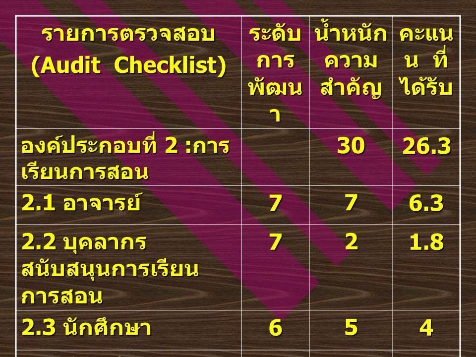 รายการตรวจสอบ (Audit Checklist) ระดับ การ พัฒน า น้ำหนั ก ความ สำคัญ คะแน น ที่ ได้รับ 2.6 ห้องสมุด 721.8 2.7 หลักสูตร 721.8 2.8 กระบวนการ เรียนการสอน 732.7 2.9 การวัดและ ประเมินผลการเรียน 721.8 2.10 บัณฑิต 621.6