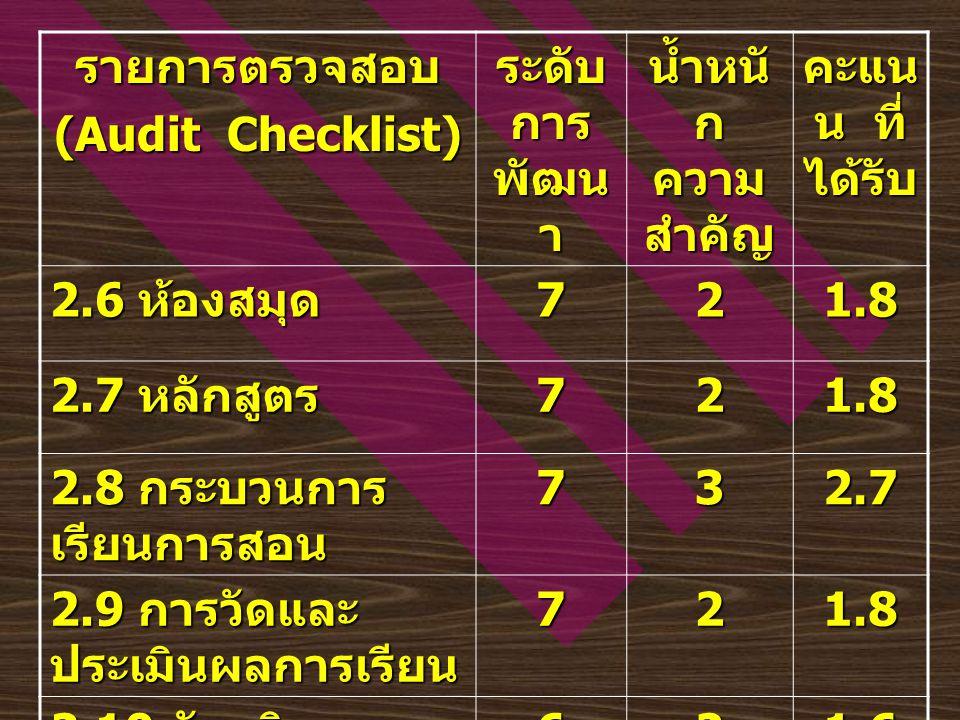 รายการตรวจสอบ (Audit Checklist) ระดับ การ พัฒน า น้ำหนั ก ความ สำคัญ คะแน น ที่ ได้รับ 2.6 ห้องสมุด 721.8 2.7 หลักสูตร 721.8 2.8 กระบวนการ เรียนการสอน